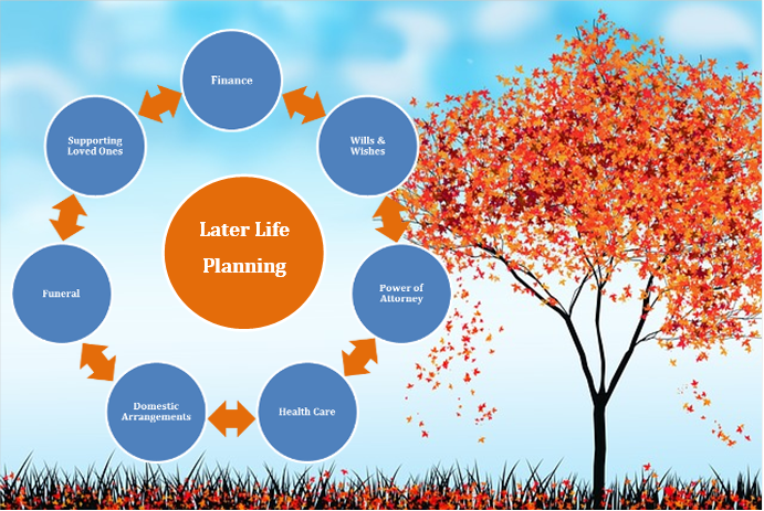 Considerations of later life